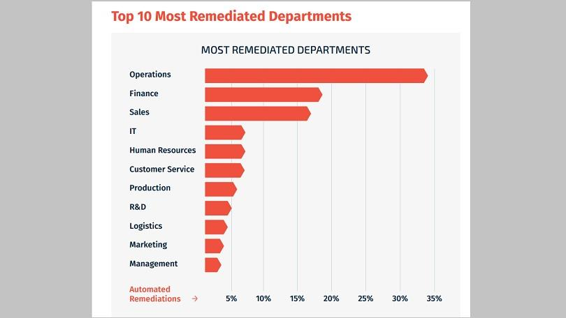 Spearphishing Remediated Departments